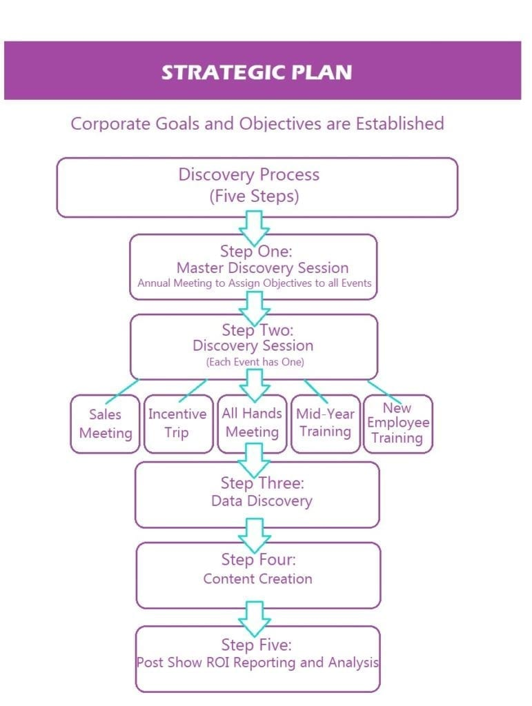 Event Strategic Plan